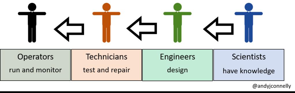 Status hierarchy