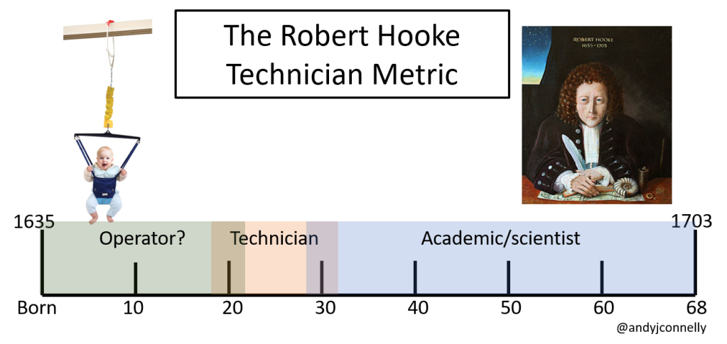Robert Hooke, technician or academic?