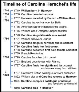 Timeline of Caroline Herschel's life.