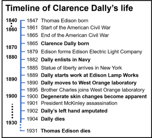 Timeline of Clarence Dally's life