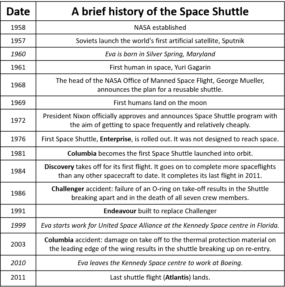 A brief history of the Space Shuttle with some key dates for Eva.